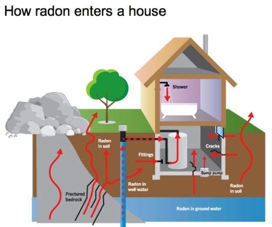 radonentrycutawaydiagram